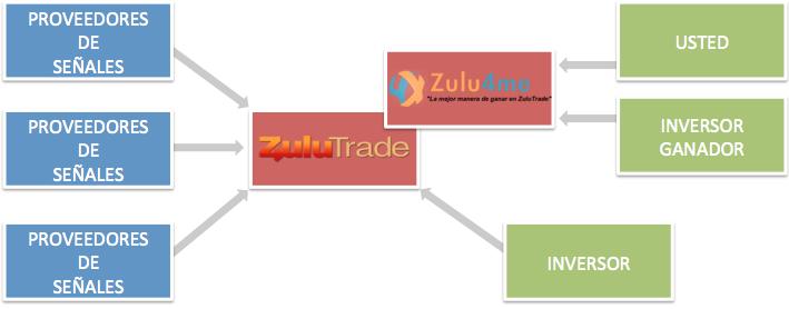 Zulu4Me