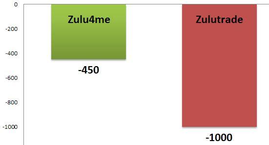 gestión del riesgo en Zulutrade