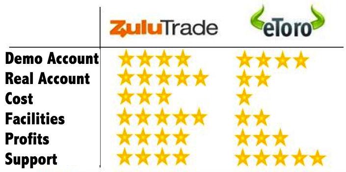 zulutrade etoro benchmarking