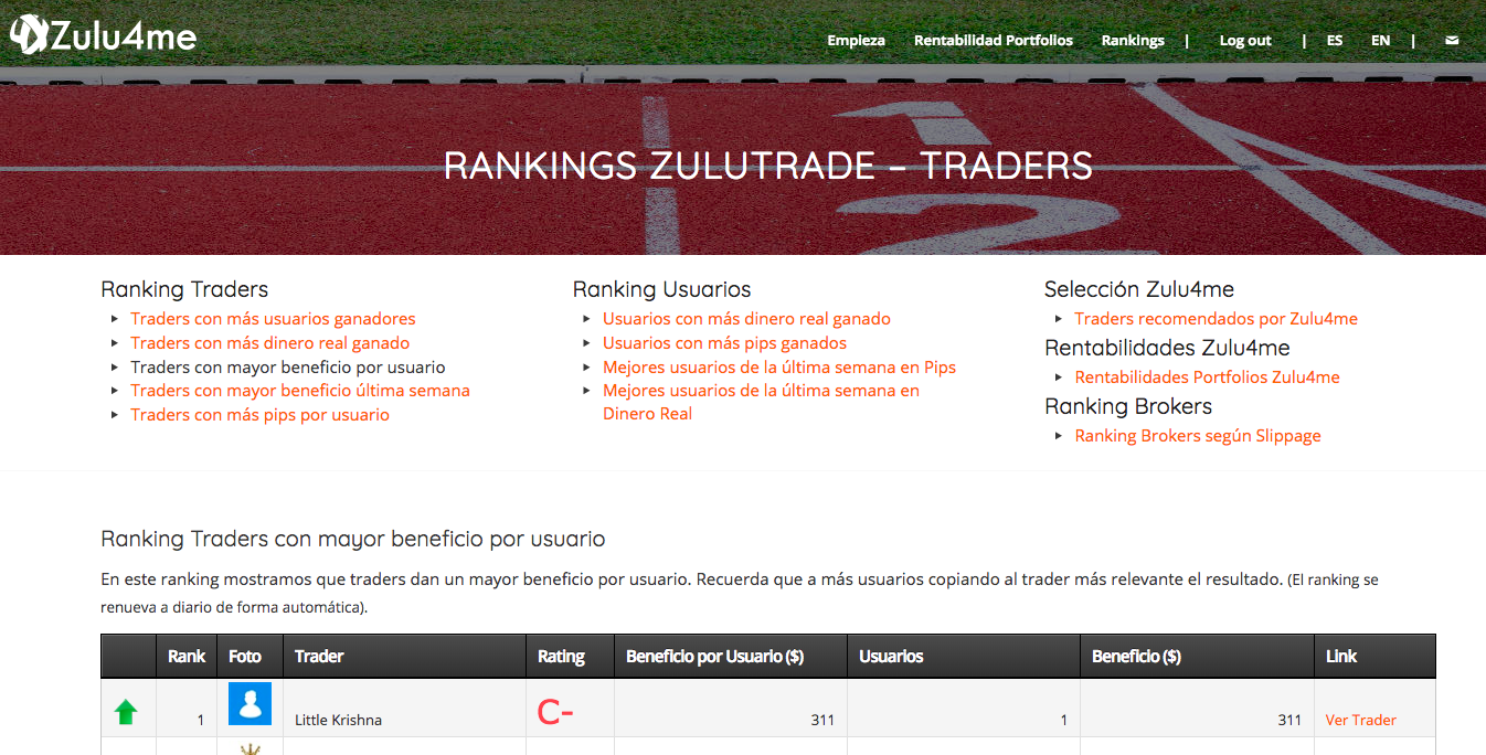 Ranking Traders con mayor beneficio por usuario